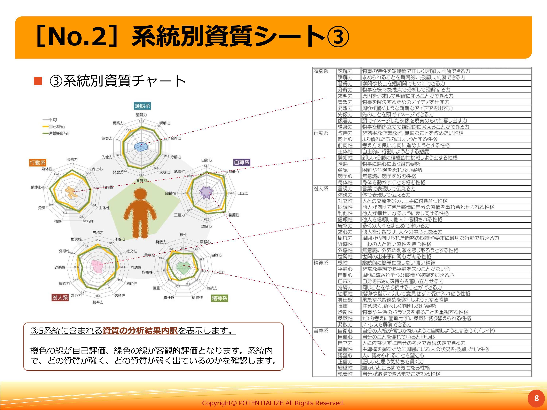 ③系統別資質チャート [No.2]系統別資質シート③ 8 ③5系統に含まれる資質の分析結果内訳を表示します。 橙色の線が自己評価、緑色の線が客観的評価となります。系統内 で、どの資質が強く、どの資質が弱く出ているのかを確認します。