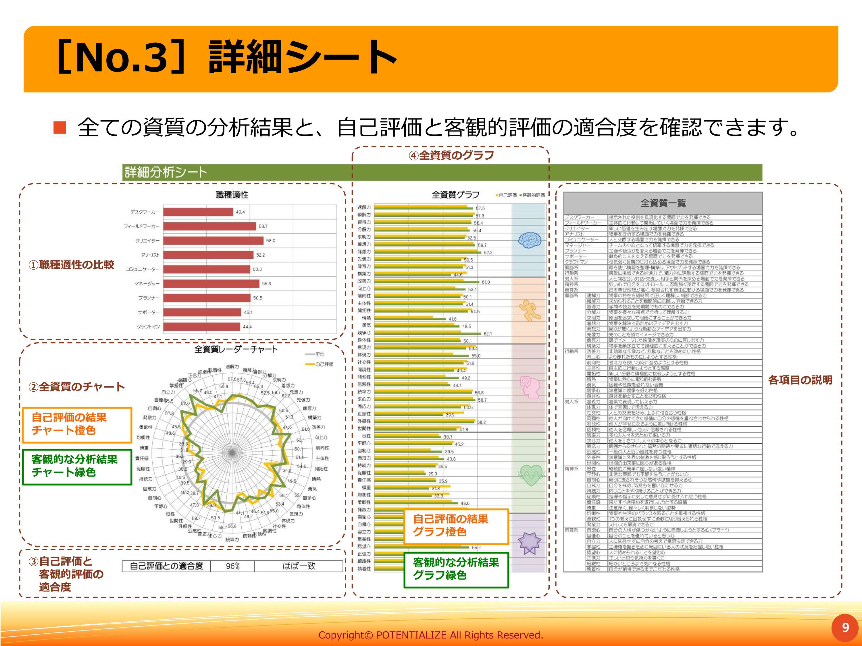  全ての資質の分析結果と、自己評価と客観的評価の適合度を確認できます。 [No.3]詳細シート 客観的な分析結果 グラフ緑色 自己評価の結果 グラフ橙色 9 客観的な分析結果 チャート緑色 自己評価の結果 チャート橙色 ③自己評価と 客観的評価の 適合度 ①職種適性の比較 ②全資質のチャート ④全資質のグラフ 各項目の説明