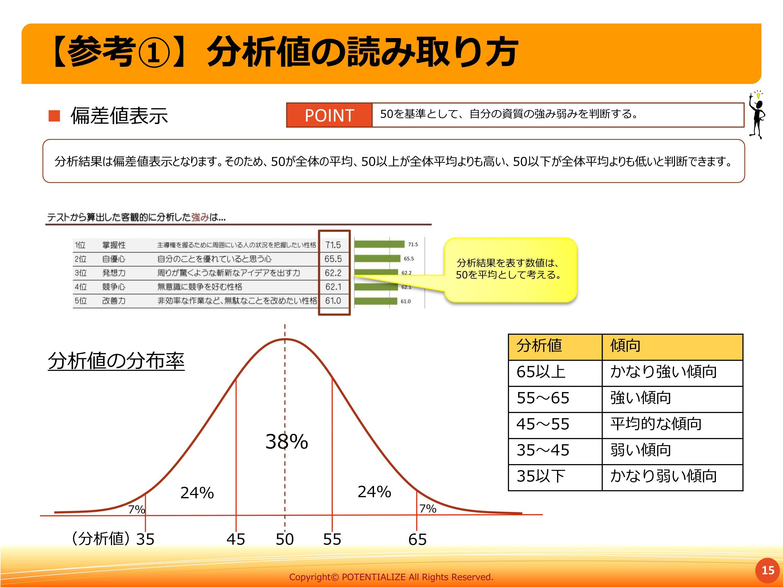  偏差値表示 【参考①】分析値の読み取り方 15 分析結果は偏差値表示となります。そのため、50が全体の平均、50以上が全体平均よりも高い、50以下が全体平均よりも低いと判断できます。 50を基準として、自分の資質の強み弱みを判断する。POINT 35 45 50 55 65 38% 24% 7% 24% 7% 分析値 傾向 65以上 かなり強い傾向 55~65 強い傾向 45~55 平均的な傾向 35~45 弱い傾向 35以下 かなり弱い傾向 分析結果を表す数値は、 50を平均として考える。 分析値の分布率 (分析値)
