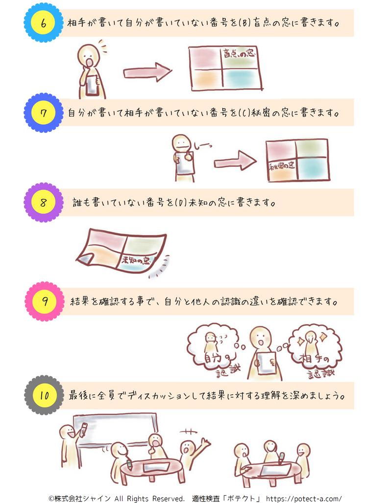 6.相手が書いて自分が書いてない番号を(B)盲点の窓に書きます。 7.自分が書いて相手が書いてない番号を(C)秘密の窓に書きます。 8.誰も書いてない番号を(D)未知の窓に書きます。 9.書き出された結果を確認することで、自分と他人の認識の違いを確認できます。 10.最後に、参加者全員でディスカッションして結果に対する理解を深めましょう。