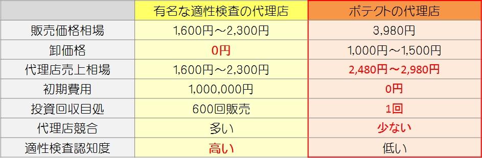 有名な適性検査の代理店とポテクトの代理店の比較表