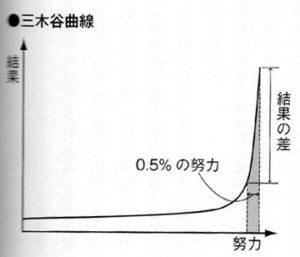 三木谷曲線
